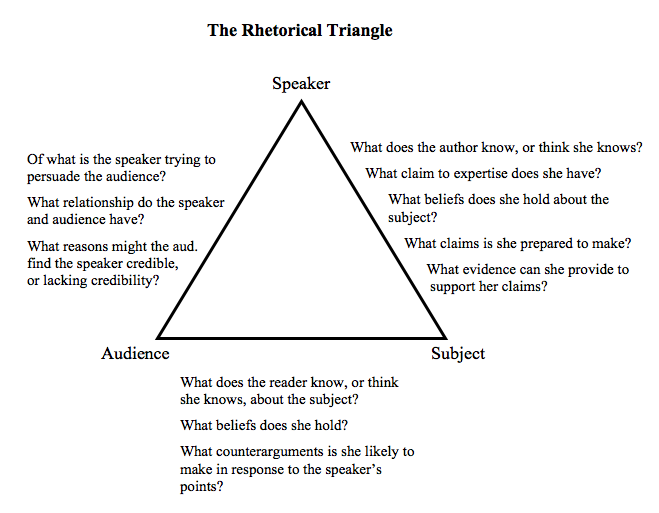 Image result for rhetorical triangle
